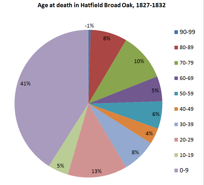Chart - deaths in Hatfield Broad Oak