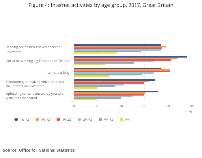 Graph of adult Internet usage from Office for National Statistics